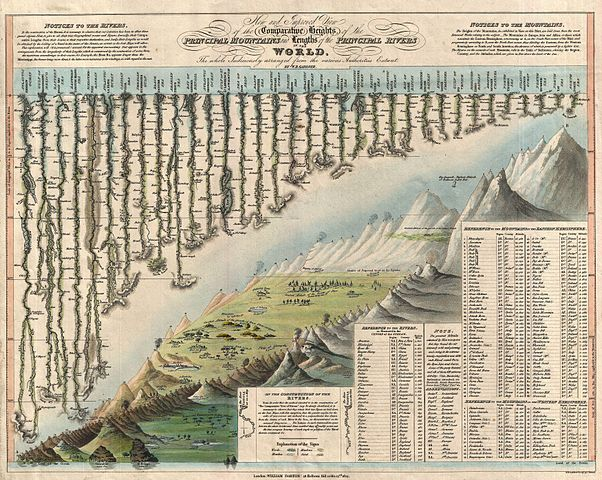 COpurtesy Wikimeida Commons: 1823_darton_and_gardner_comparative_chart_of_world_mountains_and_rivers_-_geographicus_-_mountainsandrivers-darton-